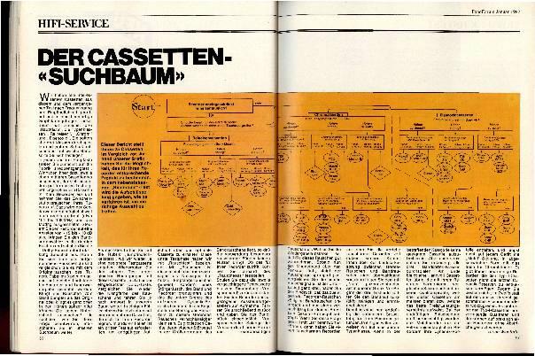 """Der Kassetten-""""Suchbaum"""""""