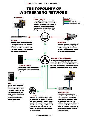 BASICS STREAMING-NETWORKS