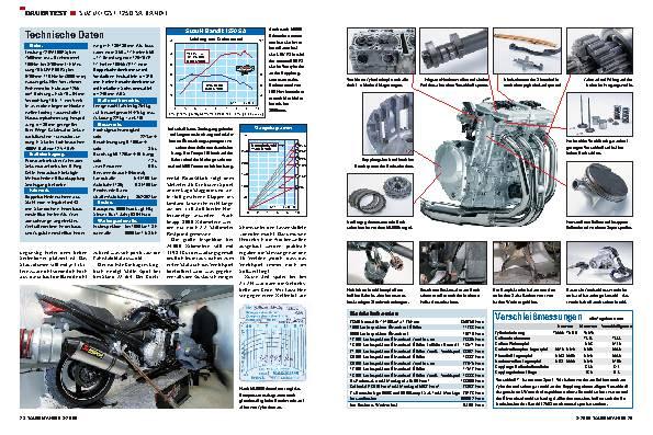Dauertest - Suzuki GSF 1250 SA Bandit